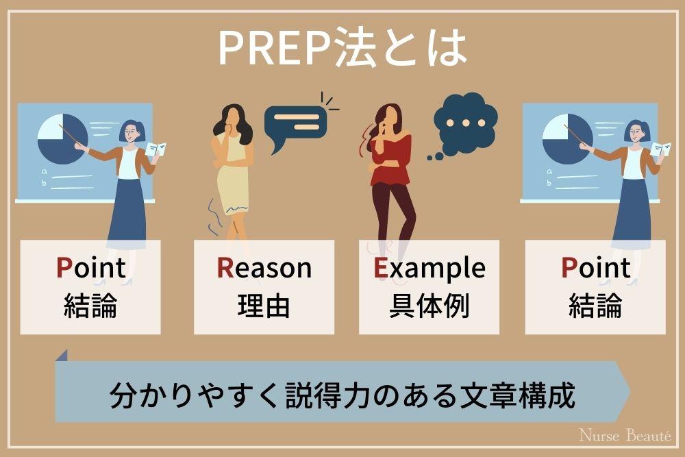 受かる自己PRの書き方・伝え方のコツはPREP法を使って結論から伝えること